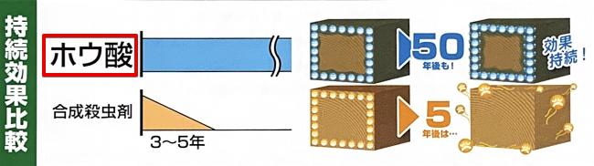 ホウ酸の効果持続期間比較画像