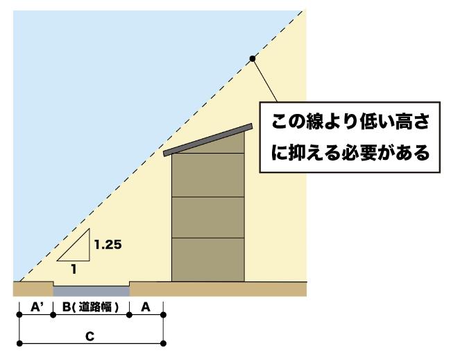 道路斜線制限のイメージ画像