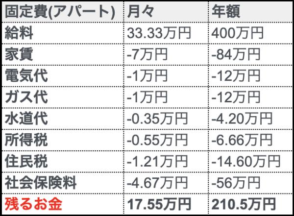 アパートの固定費と残るお金の一覧表